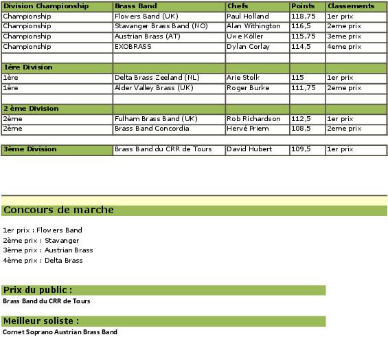 AMBOISE RESULTATS OPEN 2013